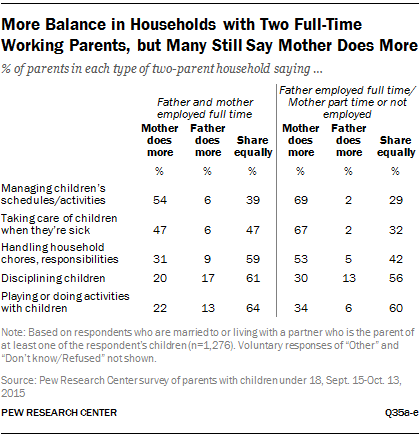 More Balance in Households with Two Full-Time Working Parents, but Many Still Say Mother Does More