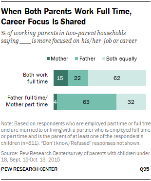 When Both Parents Work Full Time, Career Focus Is Shared